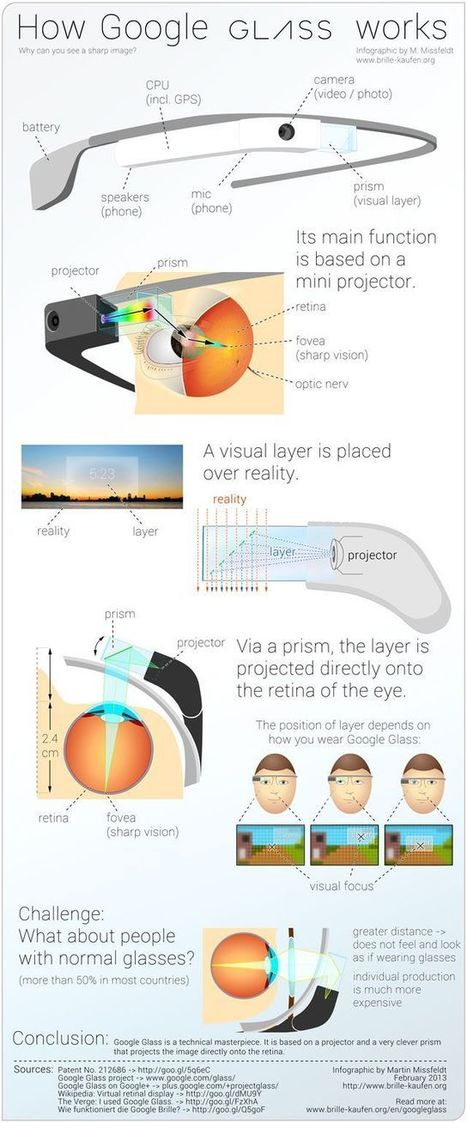 Affiches, infographies, photos, vidéos, etc. | Google Glass and Cardboard | Scoop.it
