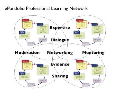 More on Registered Teacher Criteria and Professional ePortfolios | ePortfolios | Scoop.it