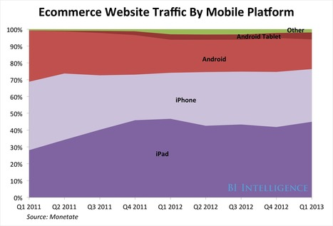 iOS Shoppers Are More Likely To Buy Than Those On Android | Digital Publishing, Tablets and Smartphones App | Scoop.it