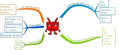 Cartes mentales pour la grammaire | Usages pédagogiques des cartes mentales | Scoop.it