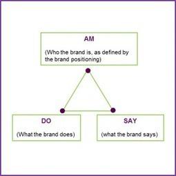 Understanding brand positioning | Added Value - Source | Marketing & Sales | Scoop.it