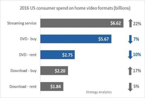 Le marché de la SVOD américain donne des signes d'essoufflement   Video_Box   Scoop.it