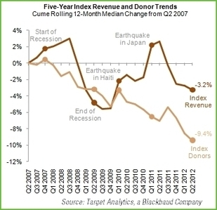 The Fundraising Cliff, Part 2   NTEN   Media Psychology and Social Change   Scoop.it