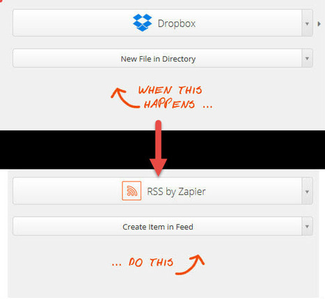 A trick to put a pdf file into a newsreader: connect a Dropbox or a Google Drive folder to a RSS feed through Zapier | Mon panier veille et curation | Scoop.it