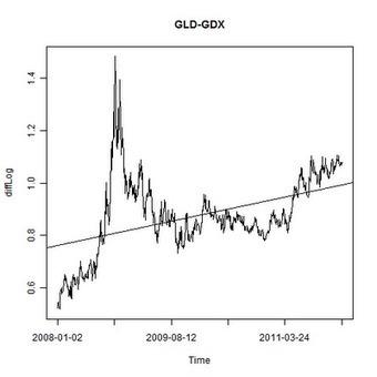 Data Exploration – Gold vs Gold Mining Stocks   Quantitative Finance   Scoop.it
