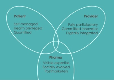 Mapping future health: patient, provider, pharma perspectives | Doctors | Scoop.it