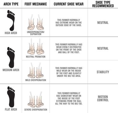 Running Shoes Buyers Guide - Dick's Sporting Goods | Choosing the Best Sporting Goods in Alpharetta Ga | Scoop.it