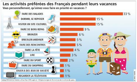Sondage exclusif : quels loisirs pour l'été ? | FRANÇAIS BASIQUE | Scoop.it