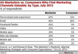 Are Marketers' Campaigns Misaligned with Consumer Expectations? | Integrated Brand Communications | Scoop.it