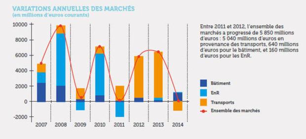 Malgré la crise, les marchés de la performance énergétique ont progressé de 10% ces dix dernières années - Economie | La Revue de Technitoit | Scoop.it
