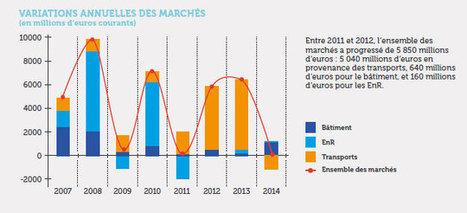 Malgré la crise, les marchés de la performance énergétique ont progressé de 10% ces dix dernières années - Economie | DécoBricoJardin | Scoop.it