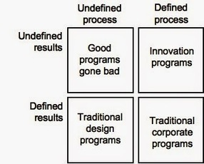 ID and Other Reflections: L&D's Role in the VUCA World: Part 1 | Leadership, Innovation, and Creativity | Scoop.it