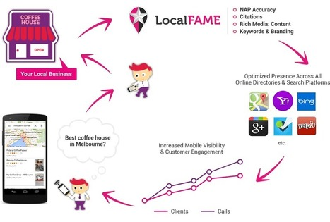 Local Fame is an online marketing agency | Home Decoration | Scoop.it
