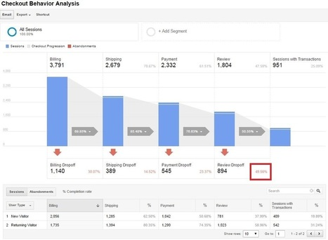 10 Google Analytics Reports that Show Where Your Store Loses Visitors | Inbound marketing + eCommerce | Scoop.it