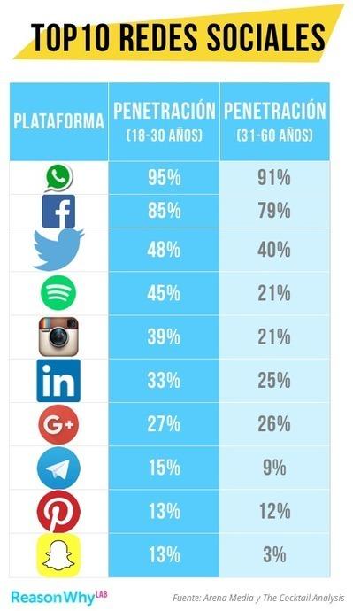 Estas son las Redes Sociales que usan los Millennials #YoLeoReasonWhy | TIC, Innovación y Educación | Scoop.it