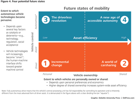 Shaping the future of mobility with transportation technology | Deloitte University Press | The Future of Autonomous Driving | Scoop.it