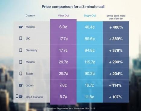 Viber lanza servicio de llamadas internacionales, más barato que Skype   Community Manager   Scoop.it