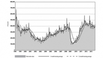 Machine Tool Orders Continued to Rise in October - IndustryWeek | Production Machinery | Scoop.it