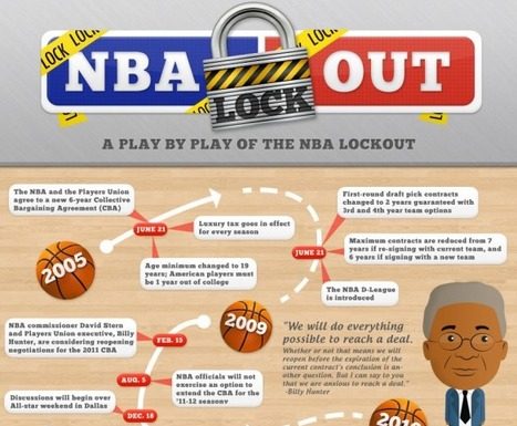 NBA Lockout Infographic ★ Visual.ly | infographies | Scoop.it