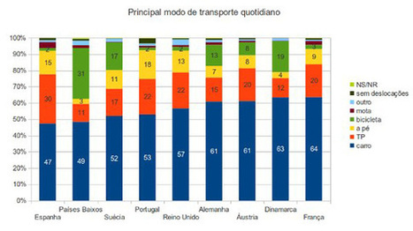 Estrategia 20:30:30:20, o por qué no debemos ver el mundo por partes - en bici por madrid | Urban mobility... | Scoop.it