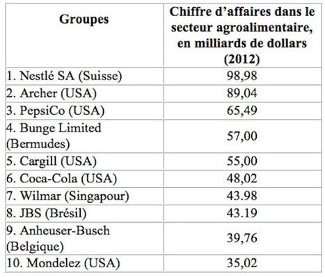 L'industrie agroalimentaire française en 25 chiffres - Wikiagri   Acteurs   Scoop.it