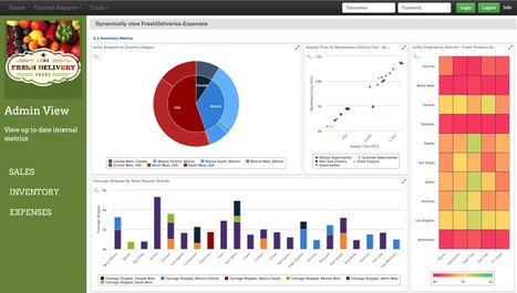 Jaspersoft Business Intelligence | Big and Open Data, FabLab, Internet of things | Scoop.it