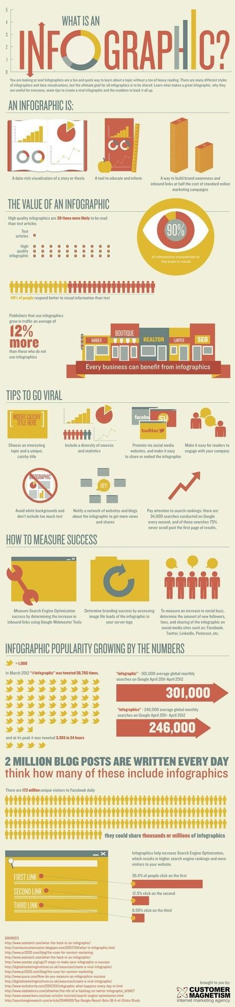 An Infographic about Infographics | Infographics and Social Media | Scoop.it