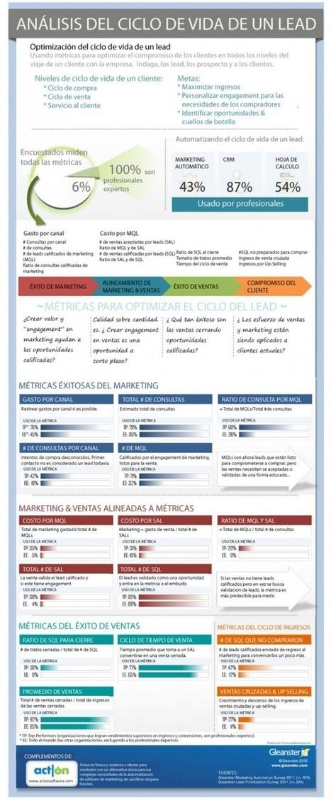 Análisis del ciclo de vida de un Lead #infografia #infographic #marketing | Producción Limpia | Scoop.it