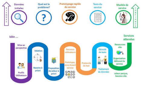 Start-up « Applications, usages et numérique » : Appel à candidats - Angers Technopole | Responsabilité Sociétale des Entreprises et des Organisations | Scoop.it