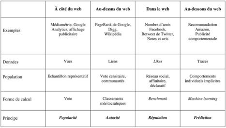 L'algorithme: une notion info-documentaire à didactiser? - Les Trois Couronnes - Didactique de l'Information Documentation - Pascal Duplessis | documentation Sonia | Scoop.it