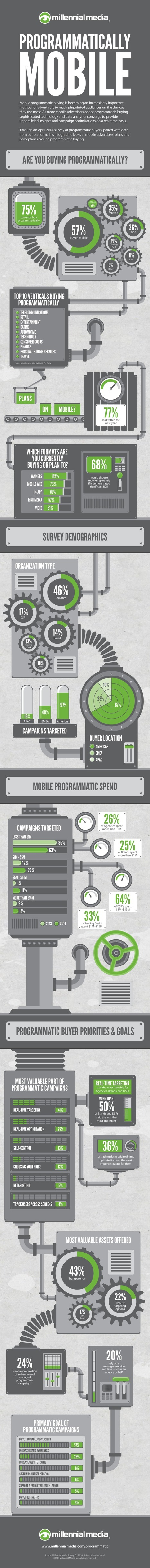 Programmatically Mobile | Millennial Media | #Programmatic And Search Engine #Marketing | Scoop.it