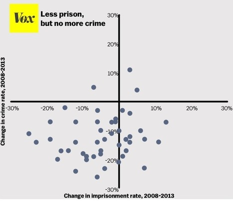 """One chart that proves mass incarceration doesn't reduce crime"" 