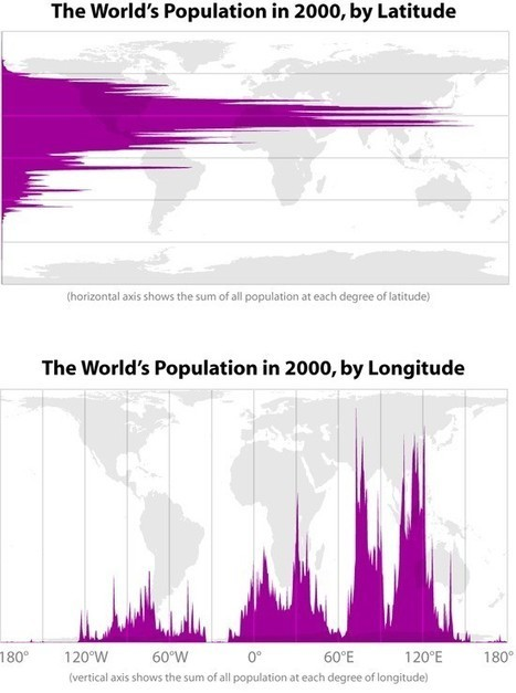 A Fascinating Chart of the World's Population by Longitude and Latitude - Slate Magazine (blog) | Going global | Scoop.it