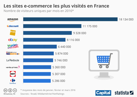 Infographie: Les sites e-commerce les plus visités en France | Consumer Trends | Scoop.it