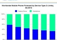 Smartphones to outsell feature phones in 2013 for first time | Mobile Forensic Investigation | Scoop.it