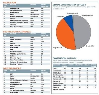 Work Internationally - Arquitectos, ¿qué está pasando? - Blogs Expansión.com   Spain Real Estate & Urban Development   Scoop.it