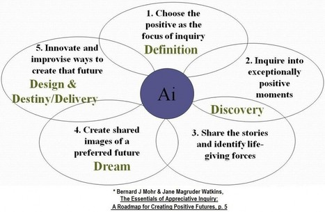 The Center for APPRECIATIVE INQUIRY » Generic Processes of Appreciative Inquiry | Open Source Thinking | Scoop.it