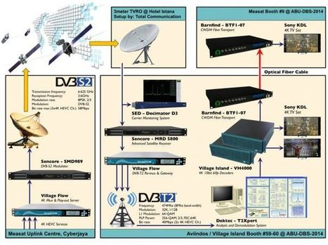 Live 4K DVB-S2 and DVB-T2 transmission on show at ABU DBS in KL | Video Breakthroughs | Scoop.it