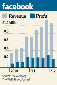 Facebook's Growth Slows as IPO Nears | digital marketing strategy | Scoop.it
