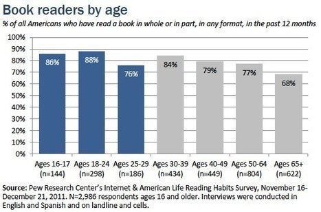 Younger Americans' Reading and Library Habits | Linguagem Virtual | Scoop.it