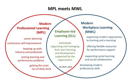 Modern Professional Learning (MPL) meets Modern Workplace Learning (MWL) | Formation | Scoop.it