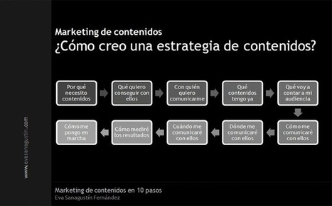 downloading + media » Marketing de contenidos en 10 pasos | Wallet Digital - Social Media, Business & Technology | Scoop.it