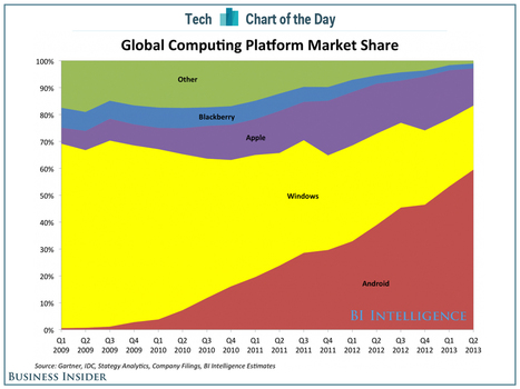 Microsoft's Biggest Problem In One Chart | cross pond high tech | Scoop.it