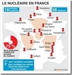 Le nucléaire en France : Pourquoi? Comment ? (2) - Retour à l'accueil | L'Avenir du nucléaire | Scoop.it