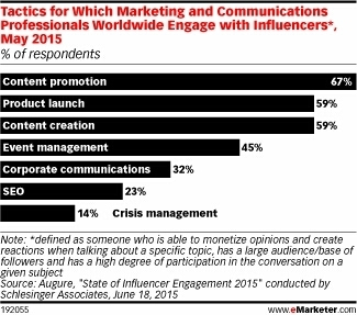 Influencer Marketing Is Rapidly Gaining Popularity Among Brand Marketers - eMarketer | Public Relations & Social Media Insight | Scoop.it