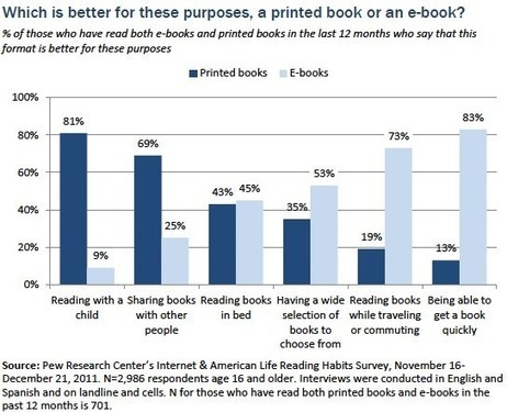 Pew Internet on eReading Habits — Slaw | ebooks & school libraries ... where are we going? | Scoop.it