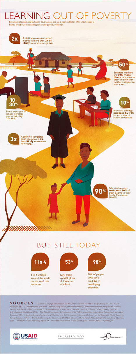 U.S. AID education/poverty infographic | Geography Education | Scoop.it