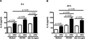 Electronic Cigarette Liquid Increases Inflammation and Virus Infection in Primary Human Airway Epithelial Cells | Vaping | Scoop.it