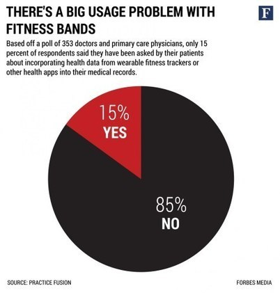 The quantified self: 85% hype? | Doctor | Scoop.it