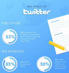 31 Sensational Social Media Marketing and PR Stats and Facts | Social Media PR Public Relations | Scoop.it
